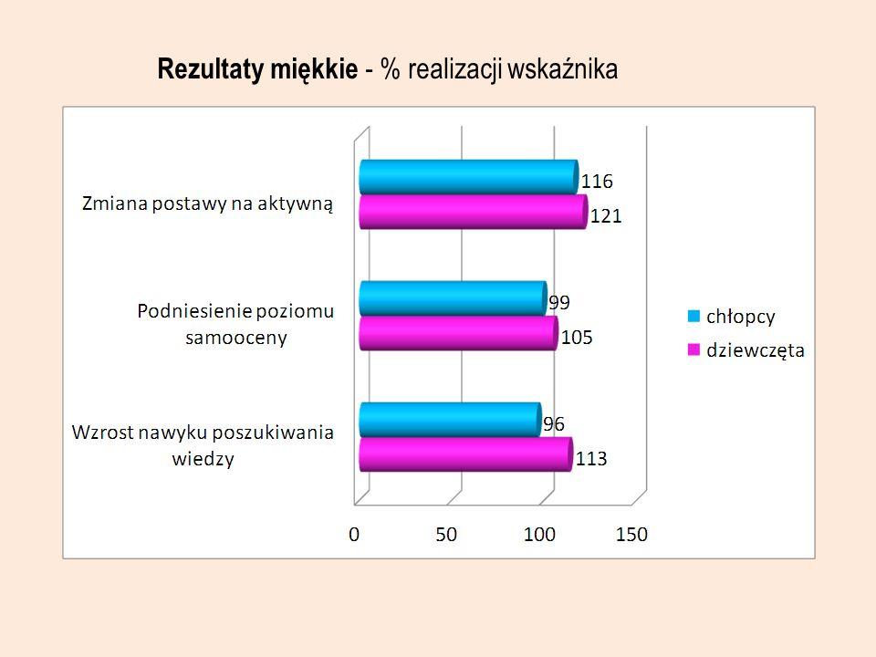Rezultaty miękkie - % realizacji wskaźnika