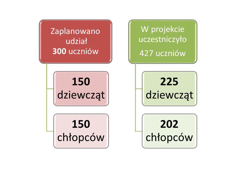 Zaplanowano udział 300 uczniów 150 dziewcząt 150 chłopców W projekcie uczestniczyło 427 uczniów 225 dziewcząt 202 chłopców