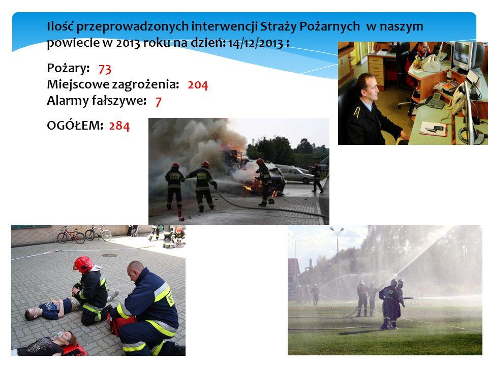 Ilość przeprowadzonych interwencji Straży Pożarnych w naszym powiecie w 2013 roku na dzień: 14/12/2013 : Pożary: 73 Miejscowe zagrożenia: 204 Alarmy f