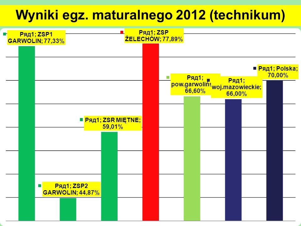 Wyniki egz. maturalnego 2012 (technikum)