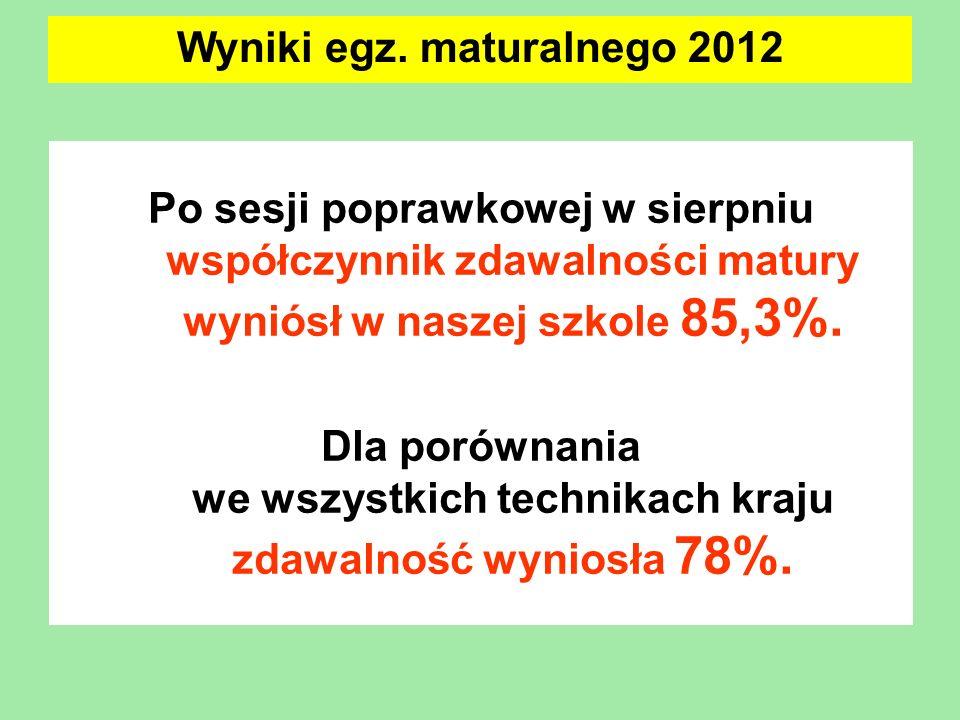 Po sesji poprawkowej w sierpniu współczynnik zdawalności matury wyniósł w naszej szkole 85,3%. Dla porównania we wszystkich technikach kraju zdawalnoś