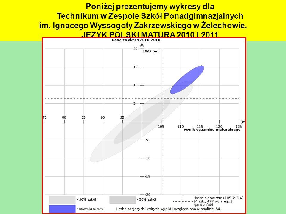 Poniżej prezentujemy wykresy dla Technikum w Zespole Szkół Ponadgimnazjalnych im. Ignacego Wyssogoty Zakrzewskiego w Żelechowie. JĘZYK POLSKI MATURA 2