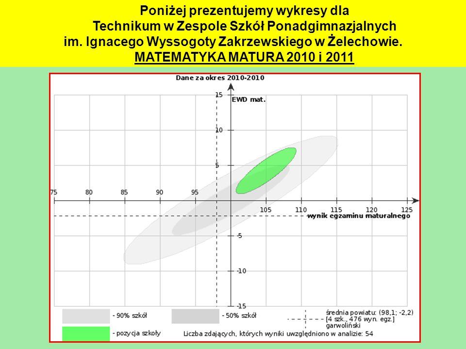 Poniżej prezentujemy wykresy dla Technikum w Zespole Szkół Ponadgimnazjalnych im. Ignacego Wyssogoty Zakrzewskiego w Żelechowie. MATEMATYKA MATURA 201