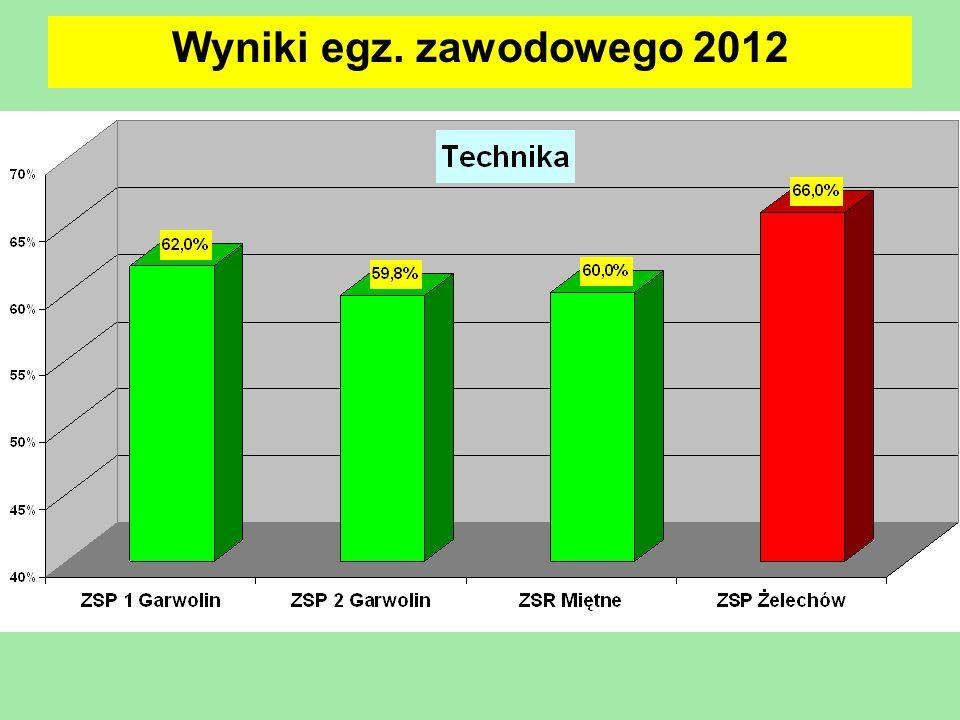 Wyniki egz. zawodowego 2012