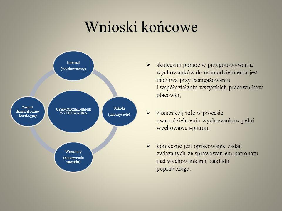 Wnioski końcowe USAMODZIELNIENIE WYCHOWANKA Internat (wychowawcy) Szkoła (nauczyciele) Warsztaty (nauczyciele zawodu) Zespół diagnostyczno -korekcyjny