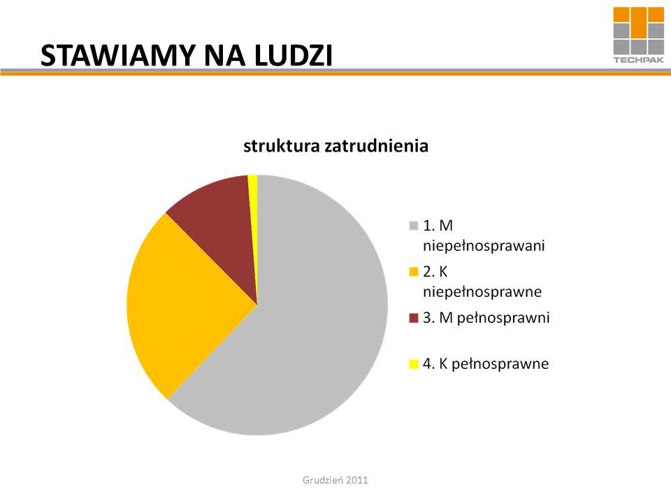 DZIĘKUJEMY ZA UWAGĘ.Kierownictwo i Pracownicy firmy TECHPAK Sp.