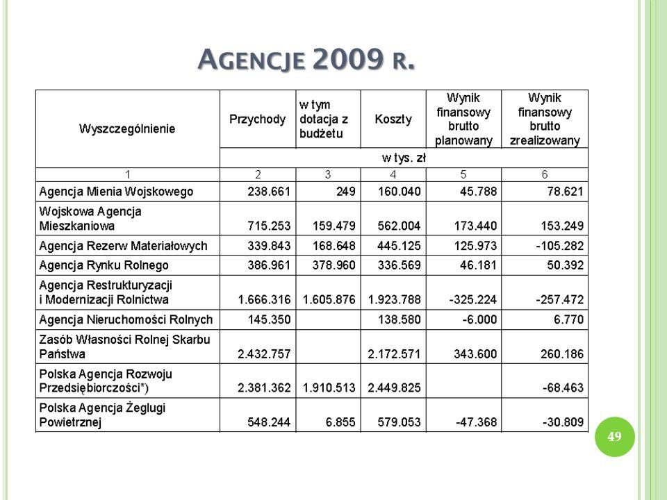 A GENCJE 2009 R. 49