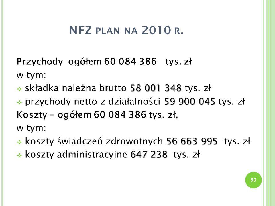 NFZ PLAN NA 2010 R. Przychody ogółem 60 084 386 tys. zł w tym: 58 001 348 składka należna brutto 58 001 348 tys. zł 59 900 045 przychody netto z dział