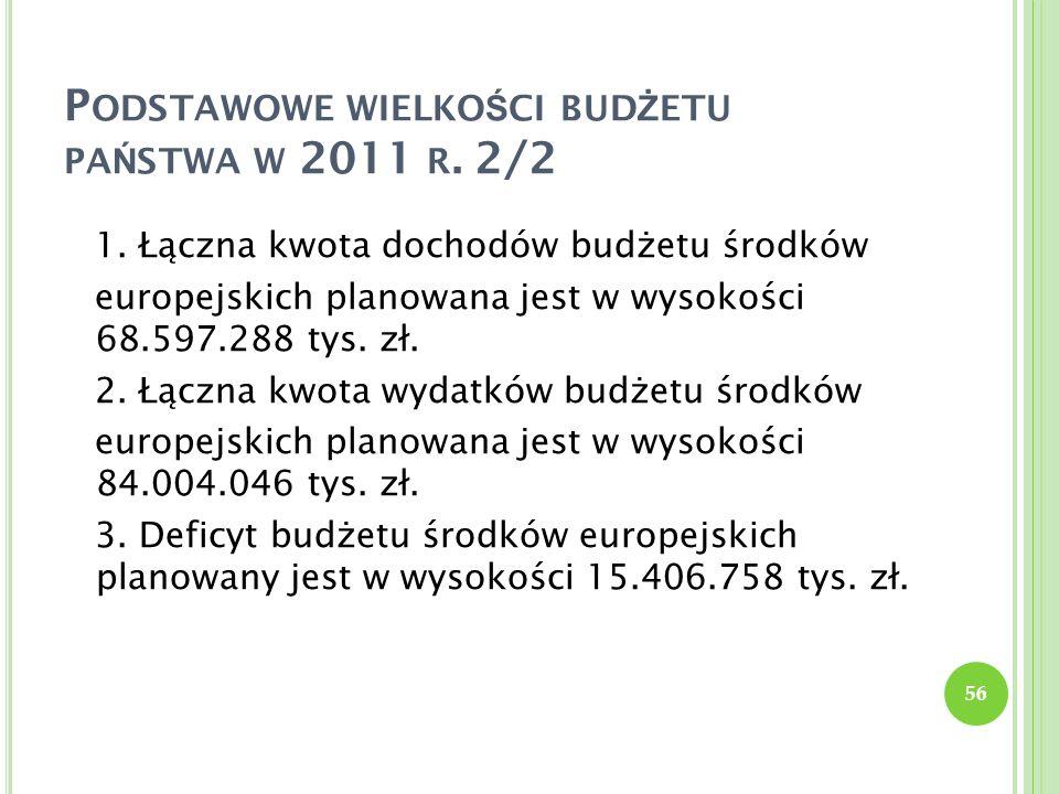 P ODSTAWOWE WIELKO Ś CI BUD Ż ETU PA Ń STWA W 2011 R. 2/2 1. Łączna kwota dochodów budżetu środków europejskich planowana jest w wysokości 68.597.288