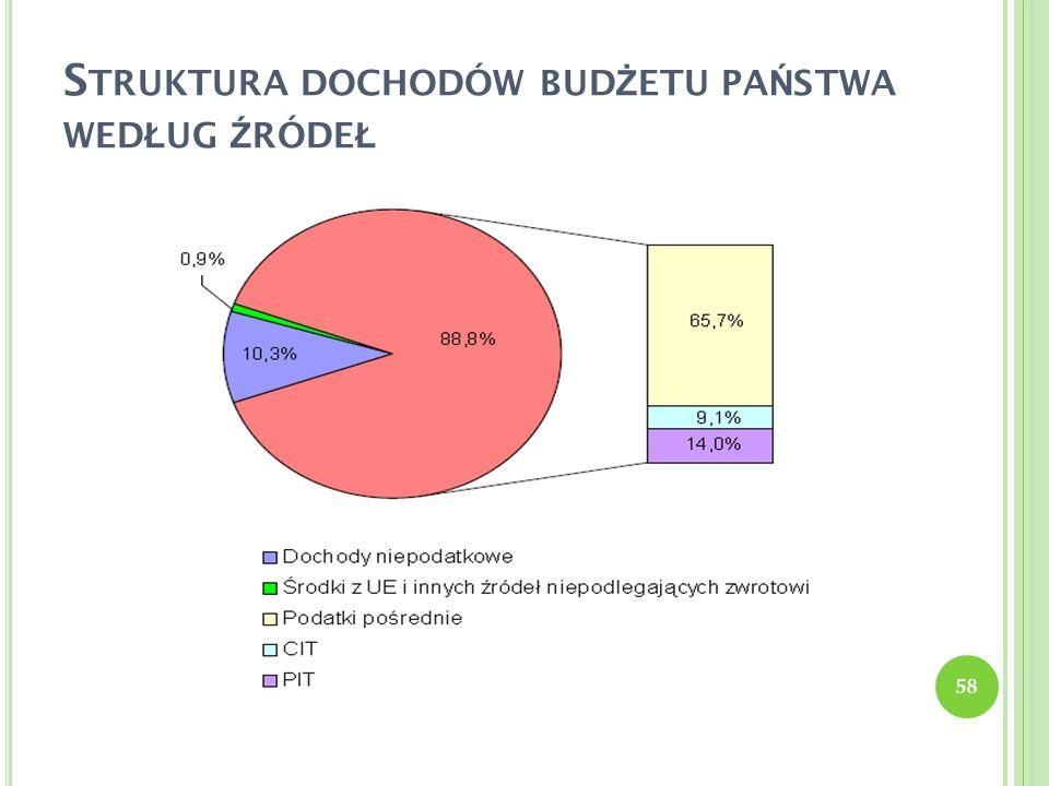 S TRUKTURA DOCHODÓW BUD Ż ETU PA Ń STWA WED Ł UG Ź RÓDE Ł 58