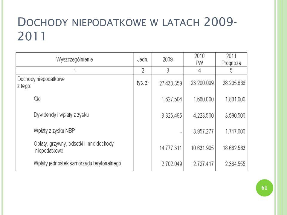 D OCHODY NIEPODATKOWE W LATACH 2009- 2011 61