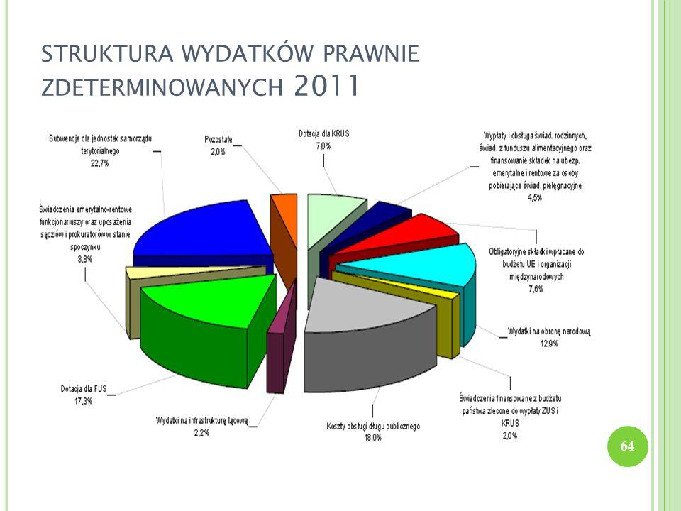 STRUKTURA WYDATKÓW PRAWNIE ZDETERMINOWANYCH 2011 64