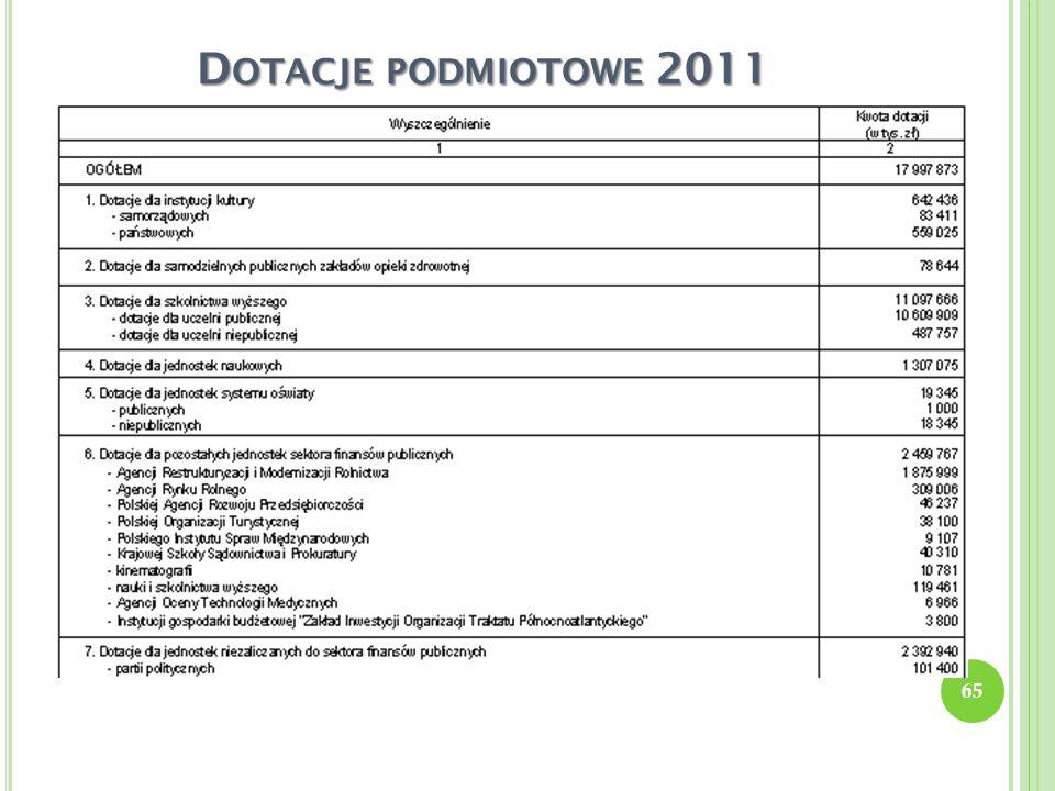 D OTACJE PODMIOTOWE 2011 65