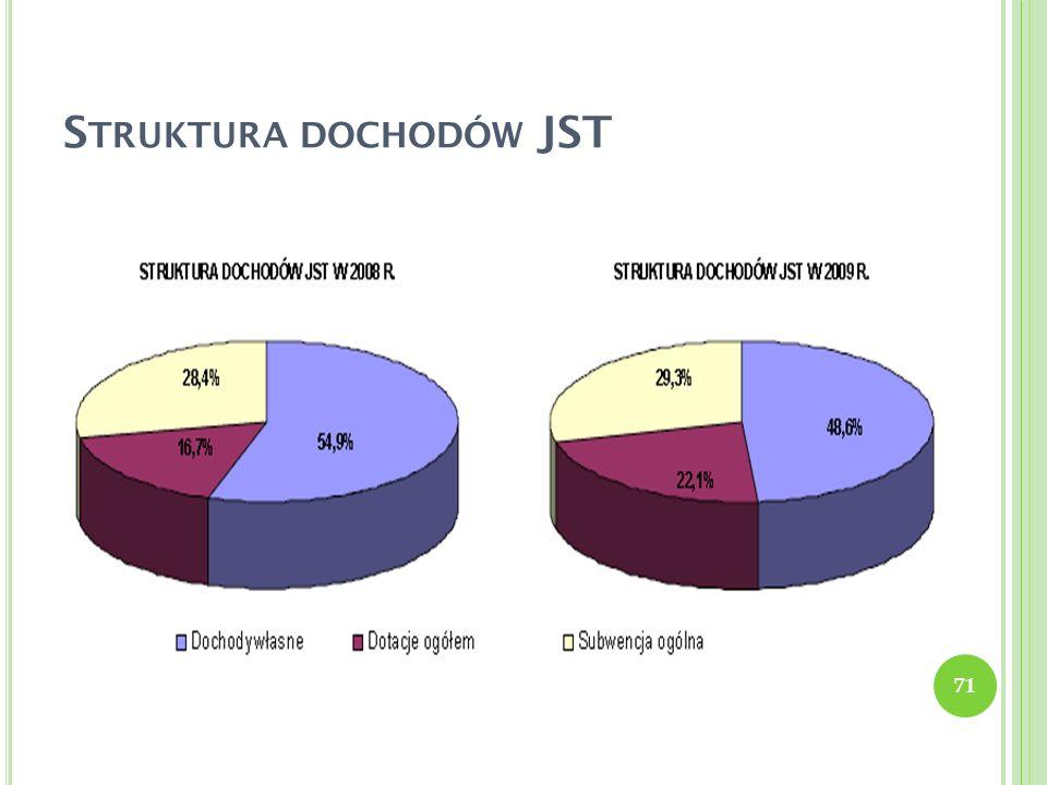 S TRUKTURA DOCHODÓW JST 71