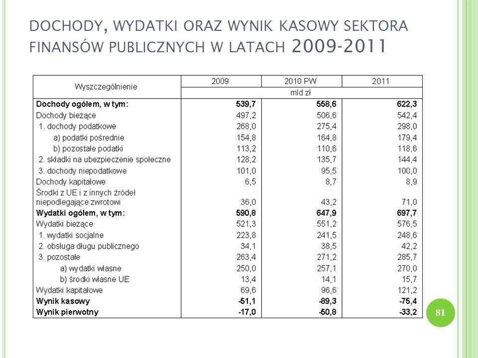 DOCHODY, WYDATKI ORAZ WYNIK KASOWY SEKTORA FINANSÓW PUBLICZNYCH W LATACH 2009-2011 81