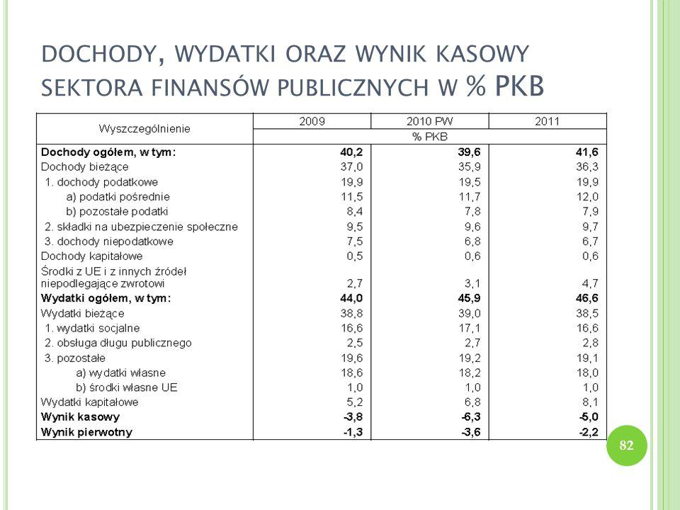 DOCHODY, WYDATKI ORAZ WYNIK KASOWY SEKTORA FINANSÓW PUBLICZNYCH W % PKB 82