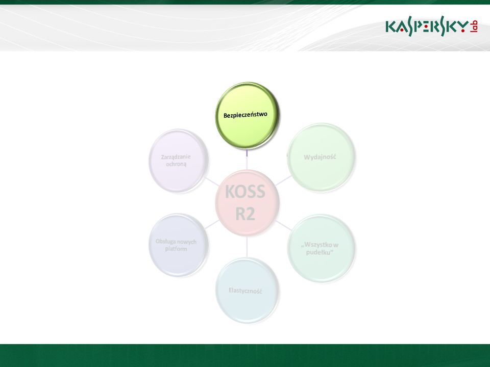 Kaspersky Administration Kit 6.0 Windows NT4 Windows 98 Windows ME Windows NT4 Server Windows 2000 Pro Windows XP Windows Vista Windows 2000 Server Windows 2003 Server R2 Windows 7Windows 2008 Server Windows 2008 Server R2 Kaspersky Administration Kit 8.0 Obsługa platform