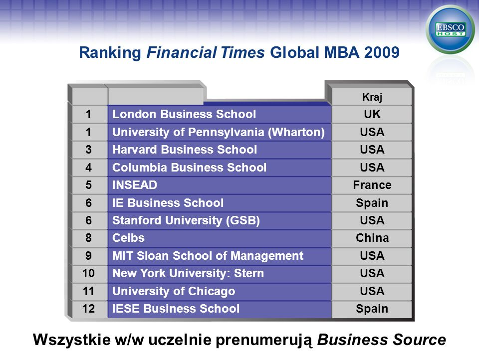 Ranking Financial Times Global MBA 2009 Wszystkie w/w uczelnie prenumerują Business Source Kraj 1London Business SchoolUK 1University of Pennsylvania