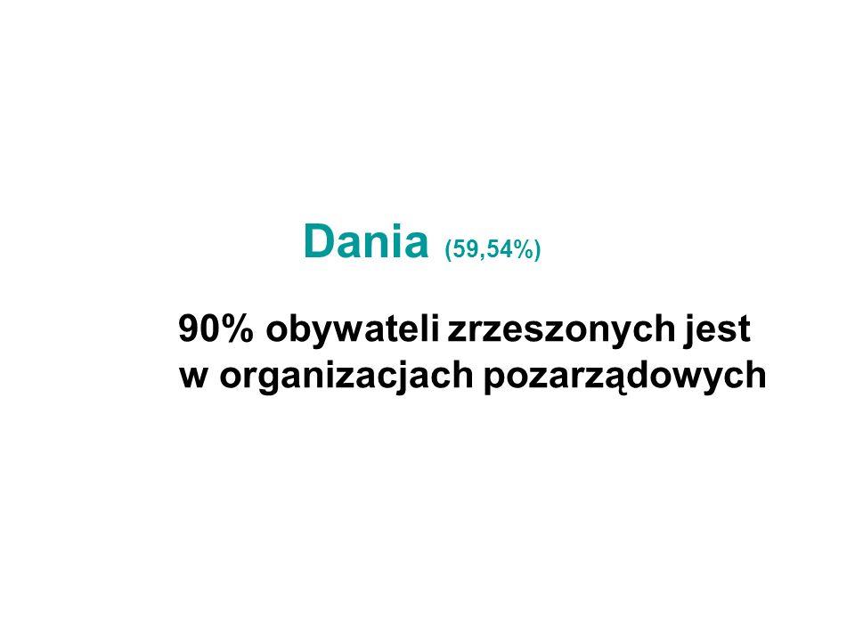 Dania (59,54%) 90% obywateli zrzeszonych jest w organizacjach pozarządowych