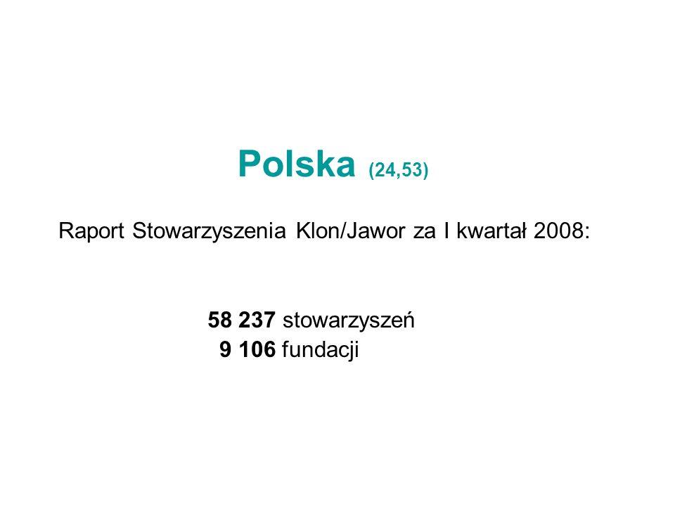 Polska (24,53) Raport Stowarzyszenia Klon/Jawor za I kwartał 2008: 58 237 stowarzyszeń 9 106 fundacji