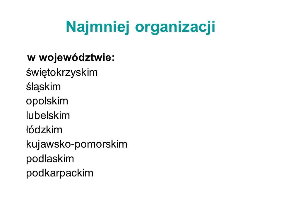 Najmniej organizacji w województwie: świętokrzyskim śląskim opolskim lubelskim łódzkim kujawsko-pomorskim podlaskim podkarpackim