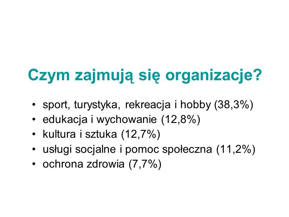 Czym zajmują się organizacje? sport, turystyka, rekreacja i hobby (38,3%) edukacja i wychowanie (12,8%) kultura i sztuka (12,7%) usługi socjalne i pom