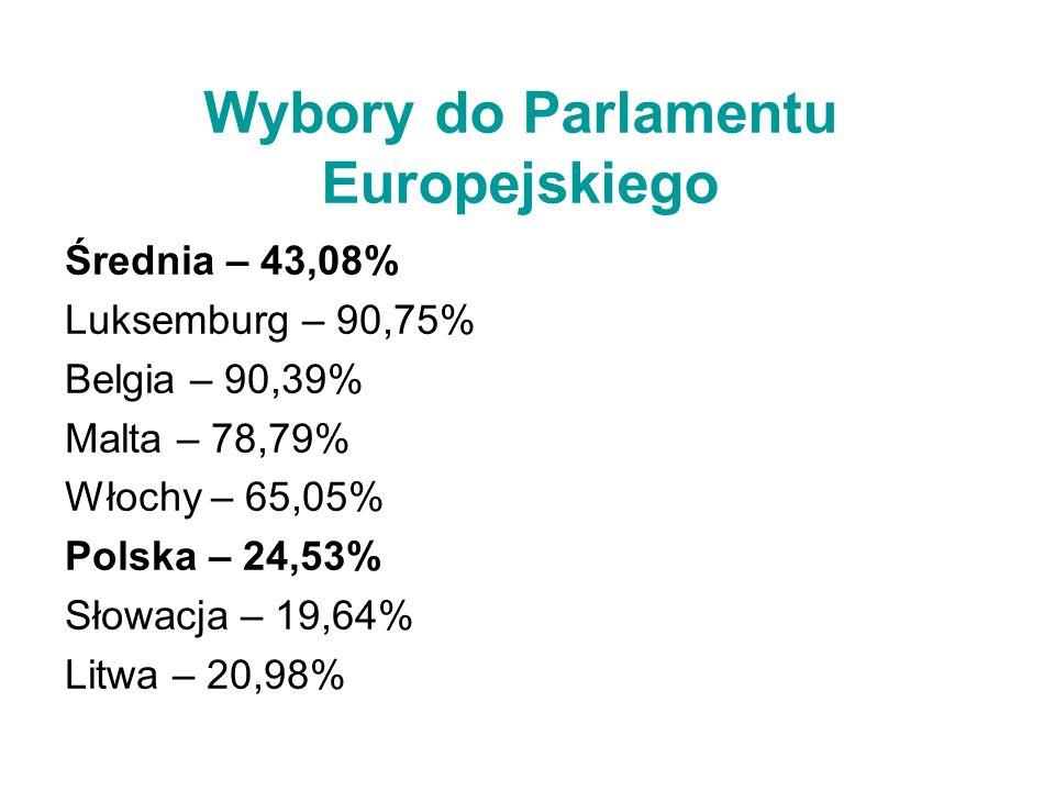 Wybory do Parlamentu Europejskiego Średnia – 43,08% Luksemburg – 90,75% Belgia – 90,39% Malta – 78,79% Włochy – 65,05% Polska – 24,53% Słowacja – 19,6