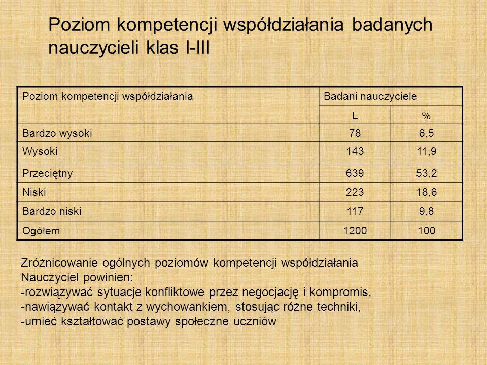Poziom kompetencji współdziałania badanych nauczycieli klas I-III Poziom kompetencji współdziałaniaBadani nauczyciele L% Bardzo wysoki786,5 Wysoki1431