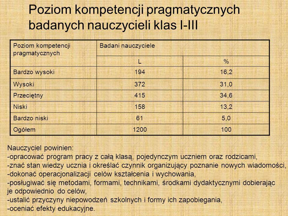 Poziom kompetencji pragmatycznych badanych nauczycieli klas I-III Poziom kompetencji pragmatycznych Badani nauczyciele L% Bardzo wysoki19416,2 Wysoki3
