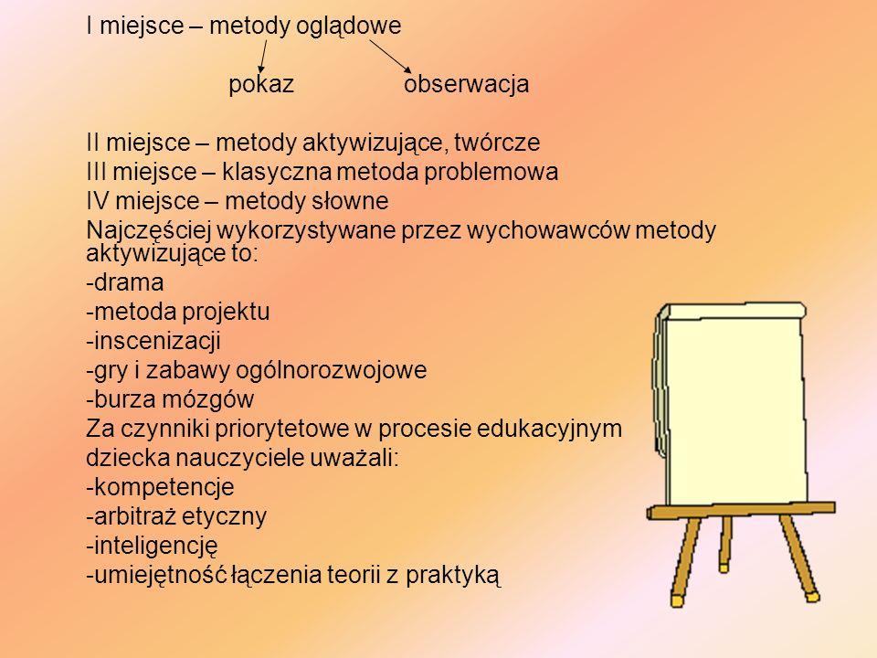 I miejsce – metody oglądowe pokazobserwacja II miejsce – metody aktywizujące, twórcze III miejsce – klasyczna metoda problemowa IV miejsce – metody sł