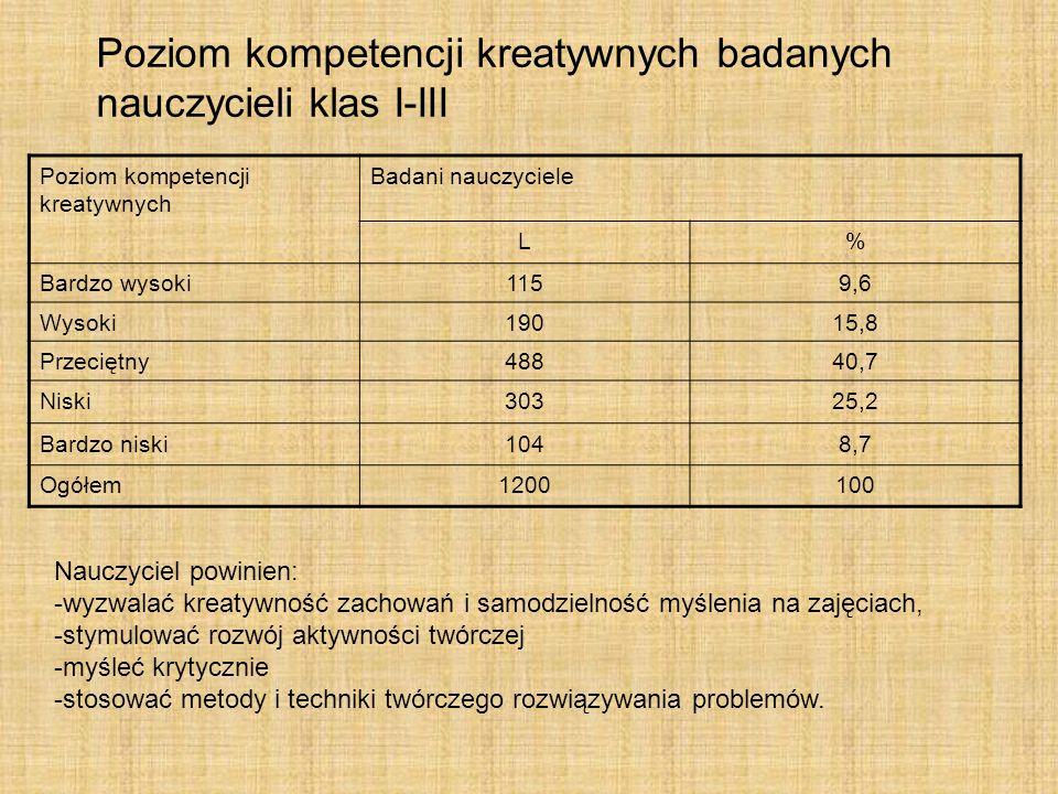 Poziom kompetencji współdziałania badanych nauczycieli klas I-III Poziom kompetencji współdziałaniaBadani nauczyciele L% Bardzo wysoki786,5 Wysoki14311,9 Przeciętny63953,2 Niski22318,6 Bardzo niski1179,8 Ogółem1200100 Zróżnicowanie ogólnych poziomów kompetencji współdziałania Nauczyciel powinien: -rozwiązywać sytuacje konfliktowe przez negocjację i kompromis, -nawiązywać kontakt z wychowankiem, stosując różne techniki, -umieć kształtować postawy społeczne uczniów