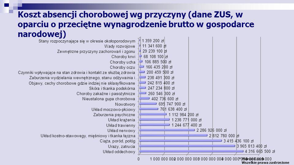 * Marcin Czech Wszelkie prawa zastrzeżone Schorzenie Udział leków w całkowitych medycznych kosztach leczenia Medyczne koszty bezpośrednie Koszty pośrednie Choroba niedokrwienna9%75%25% Nadciśnienie tętnicze 1 11%74%26% Depresja 2 17%29%71% Przewlekła niewydolność żylna 3 21%24%76% Cukrzyca 4 17%26%74% Zaostrzenia astmy oskrzelowej (amb.) 5 38%42%58% CukrzycaZależnie od źródła32% 68% Zaostrzenia astmy oskrzelowej (szpital) 5 20%90%10% 1.