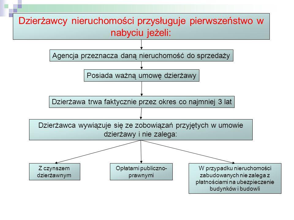 Agencja przeznacza daną nieruchomość do sprzedaży Posiada ważną umowę dzierżawy Dzierżawa trwa faktycznie przez okres co najmniej 3 lat Dzierżawca wyw