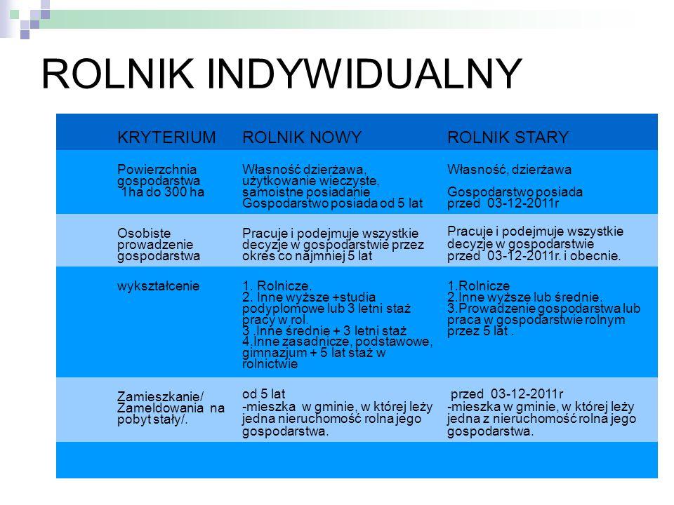 ROLNIK INDYWIDUALNY KRYTERIUMROLNIK NOWYROLNIK STARY Powierzchnia gospodarstwa 1ha do 300 ha Własność dzierżawa, użytkowanie wieczyste, samoistne posi