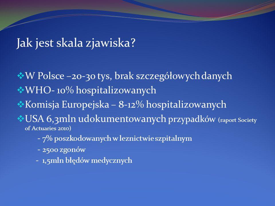 Jak jest skala zjawiska? W Polsce –20-30 tys, brak szczegółowych danych WHO- 10% hospitalizowanych Komisja Europejska – 8-12% hospitalizowanych USA 6,