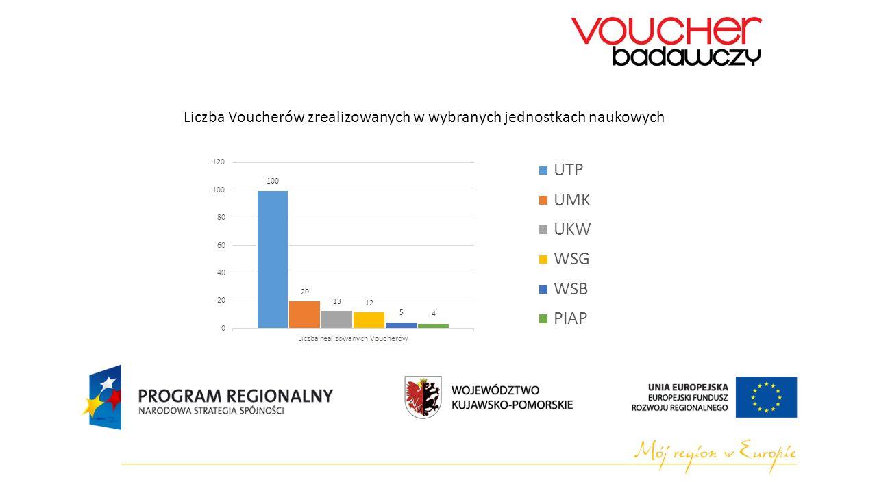 Liczba Voucherów zrealizowanych w wybranych jednostkach naukowych