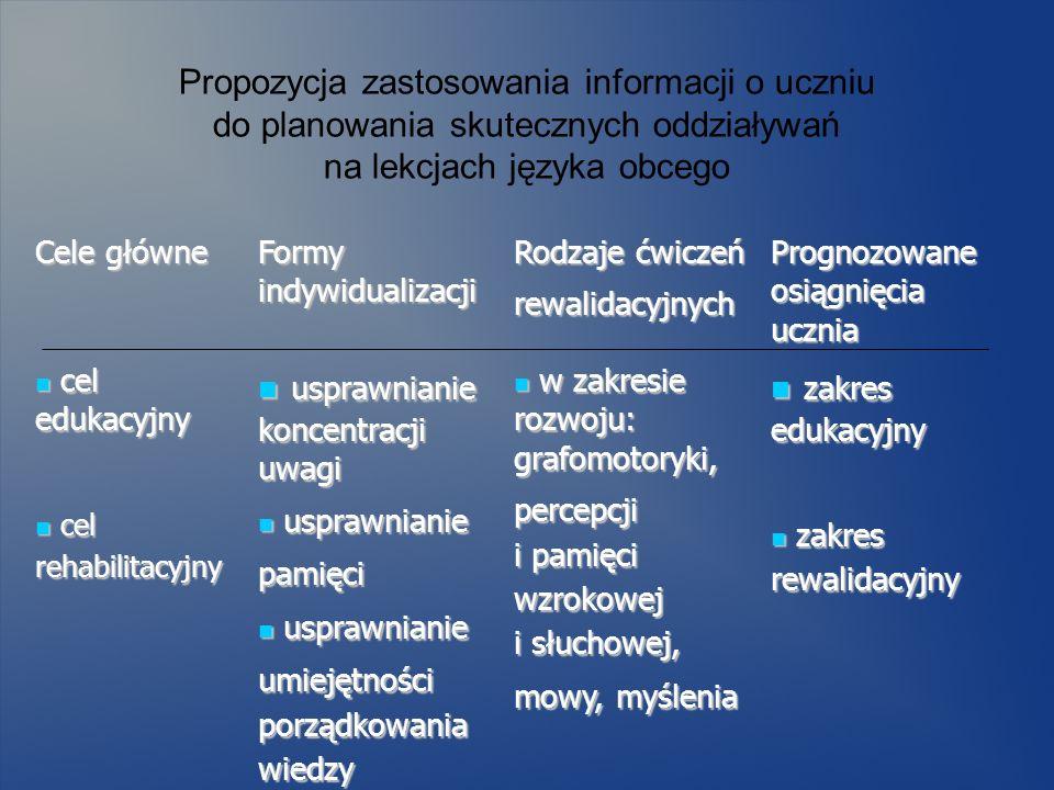 Propozycja zastosowania informacji o uczniu do planowania skutecznych oddziaływań na lekcjach języka obcego Cele główne Formy indywidualizacji Rodzaje