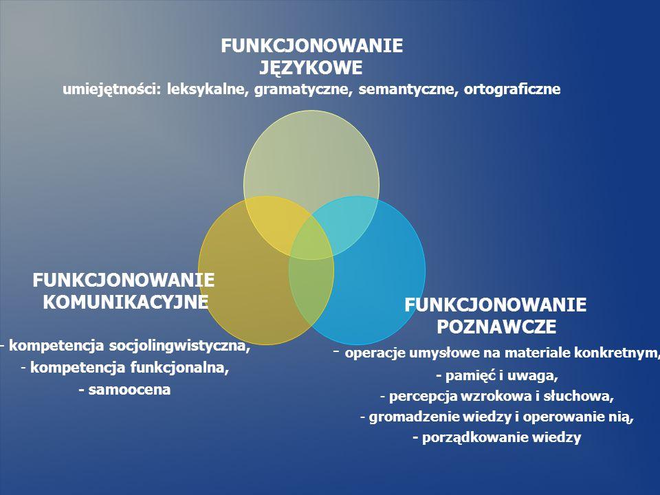 FUNKCJONOWANIE JĘZYKOWE umiejętności: leksykalne, gramatyczne, semantyczne, ortograficzne FUNKCJONOWANIE POZNAWCZE - operacje umysłowe na materiale ko