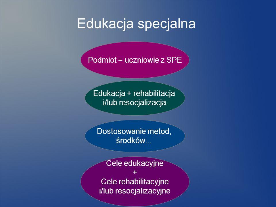 Edukacja specjalna Podmiot = uczniowie z SPE Edukacja + rehabilitacja i/lub resocjalizacja Dostosowanie metod, środków... Cele edukacyjne + Cele rehab