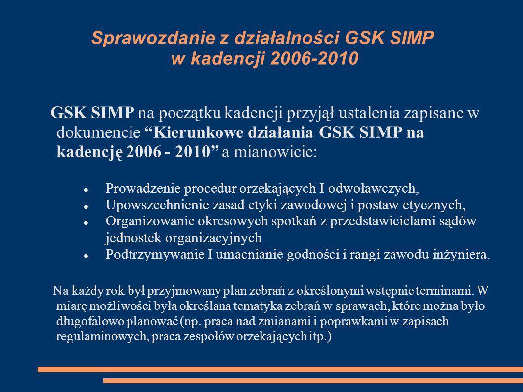 Sprawozdanie z działalności GSK SIMP w kadencji 2006-2010 ZEBRANIA GSK SIMP, na których: Przewodniczący kierował całokształtem działalności, Rozpatrywano napływające wnioski, Aktualizowano dokumenty: Regulamin GSK i sądów koleżeńskich........, Wytyczne GSK w zakresie postępowania sądów koleżeńskich SIMP, Zasady etyki członków SIMP, Statut SIMP w zakresie związanym z działalnością GSK, Sprawy bieżące – były to sprawy związane z bieżącą działalnością naszego stowarzyszenia oraz sprawy organizacyjne GSK.