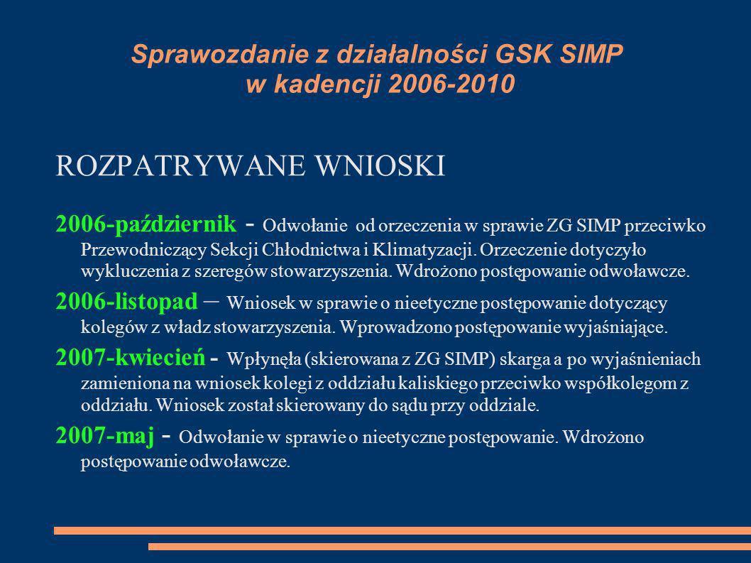 Sprawozdanie z działalności GSK SIMP w kadencji 2006-2010 ROZPATRYWANE WNIOSKI 2006-październik - Odwołanie od orzeczenia w sprawie ZG SIMP przeciwko