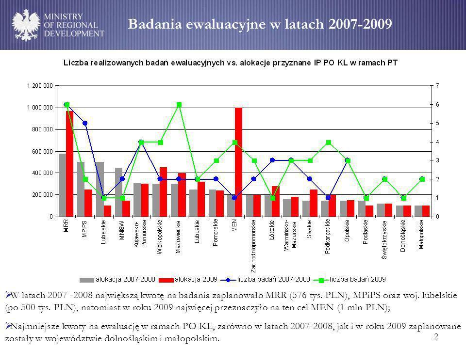 2 Badania ewaluacyjne w latach 2007-2009 W latach 2007 -2008 największą kwotę na badania zaplanowało MRR (576 tys.