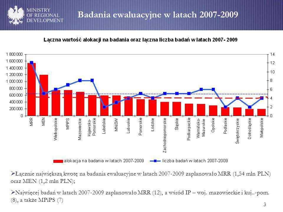 3 Badania ewaluacyjne w latach 2007-2009 Łącznie największą kwotę na badania ewaluacyjne w latach 2007-2009 zaplanowało MRR (1,54 mln PLN) oraz MEN (1,2 mln PLN); Najwięcej badań w latach 2007-2009 zaplanowało MRR (12), a wśród IP – woj.