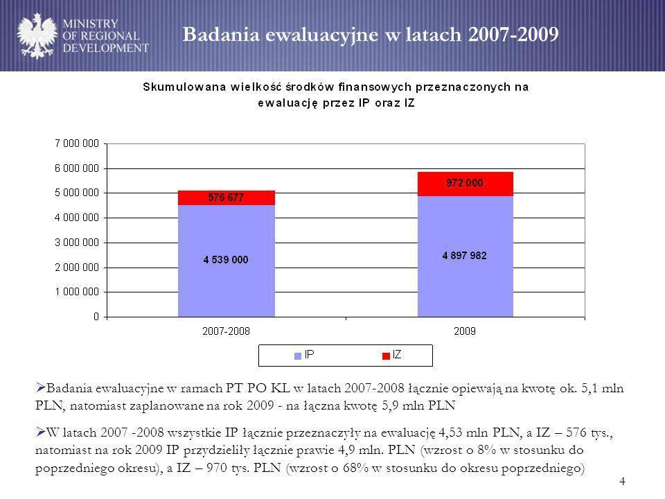 4 Badania ewaluacyjne w latach 2007-2009 Badania ewaluacyjne w ramach PT PO KL w latach 2007-2008 łącznie opiewają na kwotę ok.