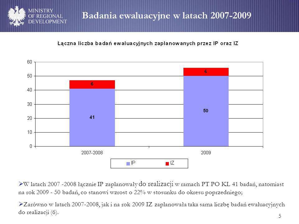 5 Badania ewaluacyjne w latach 2007-2009 W latach 2007 -2008 łącznie IP zaplanowały do realizacji w ramach PT PO KL 41 badań, natomiast na rok 2009 - 50 badań, co stanowi wzrost o 22% w stosunku do okresu poprzedniego; Zarówno w latach 2007-2008, jak i na rok 2009 IZ zaplanowała taka sama liczbę badań ewaluacyjnych do realizacji (6).