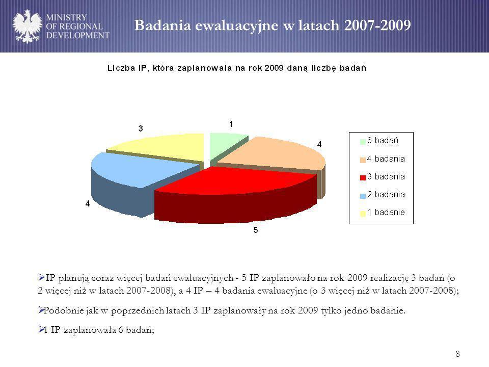 8 Badania ewaluacyjne w latach 2007-2009 IP planują coraz więcej badań ewaluacyjnych - 5 IP zaplanowało na rok 2009 realizację 3 badań (o 2 więcej niż w latach 2007-2008), a 4 IP – 4 badania ewaluacyjne (o 3 więcej niż w latach 2007-2008); Podobnie jak w poprzednich latach 3 IP zaplanowały na rok 2009 tylko jedno badanie.