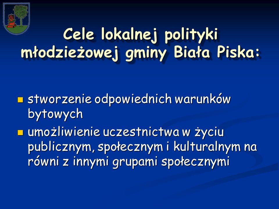 Cele lokalnej polityki młodzieżowej gminy Biała Piska: stworzenie odpowiednich warunków bytowych stworzenie odpowiednich warunków bytowych umożliwienie uczestnictwa w życiu publicznym, społecznym i kulturalnym na równi z innymi grupami społecznymi umożliwienie uczestnictwa w życiu publicznym, społecznym i kulturalnym na równi z innymi grupami społecznymi