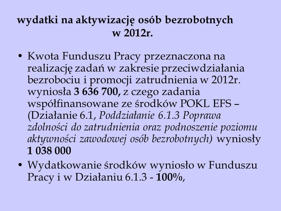 wydatki na aktywizację osób bezrobotnych w 2012r.