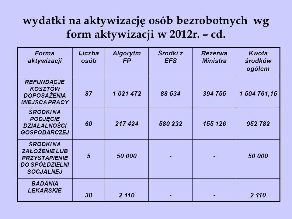 wydatki na aktywizację osób bezrobotnych wg form aktywizacji w 2012r.