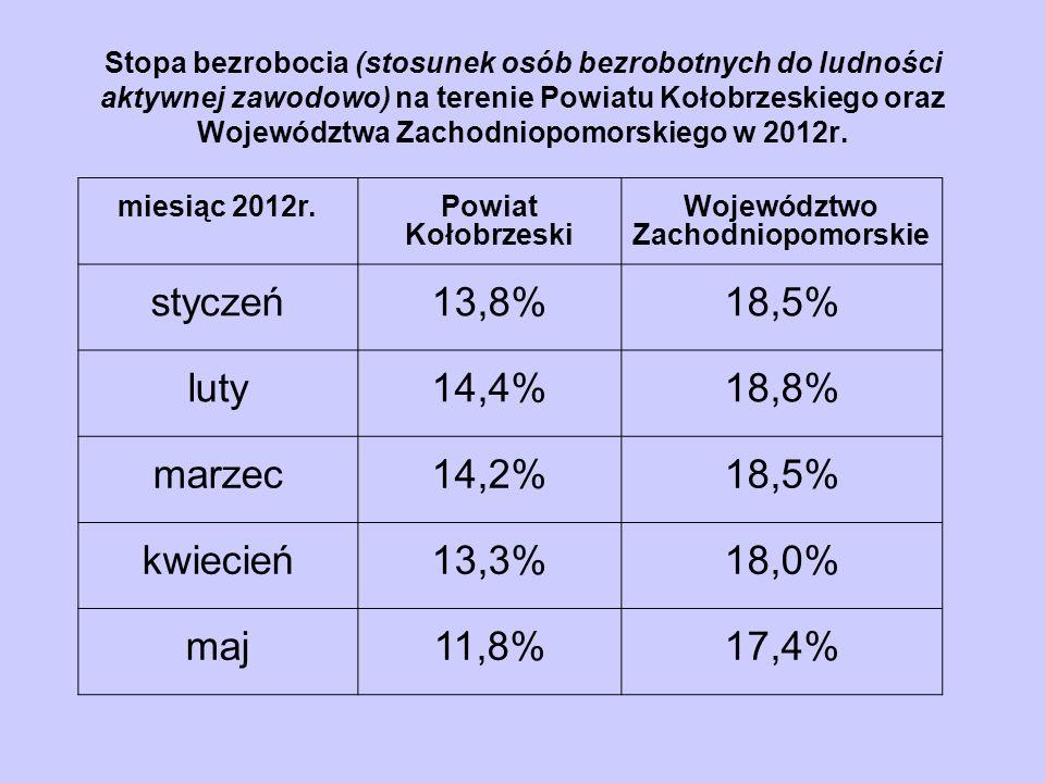 Stopa bezrobocia (stosunek osób bezrobotnych do ludności aktywnej zawodowo) na terenie Powiatu Kołobrzeskiego oraz Województwa Zachodniopomorskiego w 2012r.